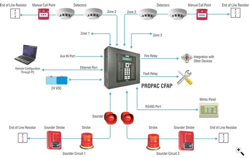 Wiring diagram for fire alarm sounder wiring diagram virtual fretboard diagrams 498224 class a fire alarm wiring diagram how does asfbconference2016 Image collections